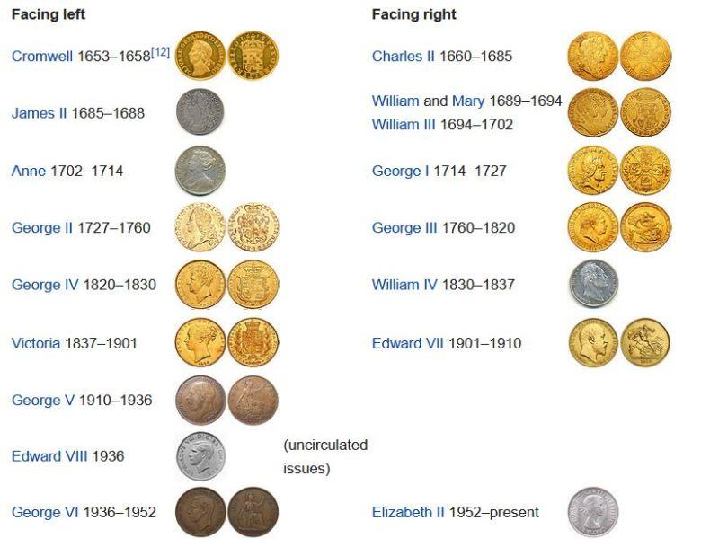 Coins Facing